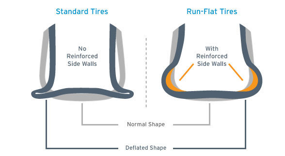 The Mystery of Run Flat Tires